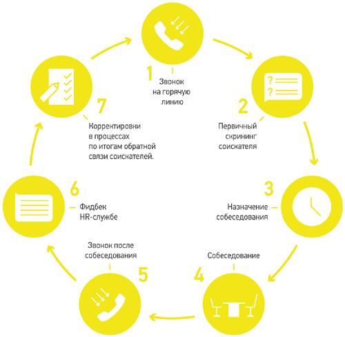 Решение контакт-центром задач в сфере HR